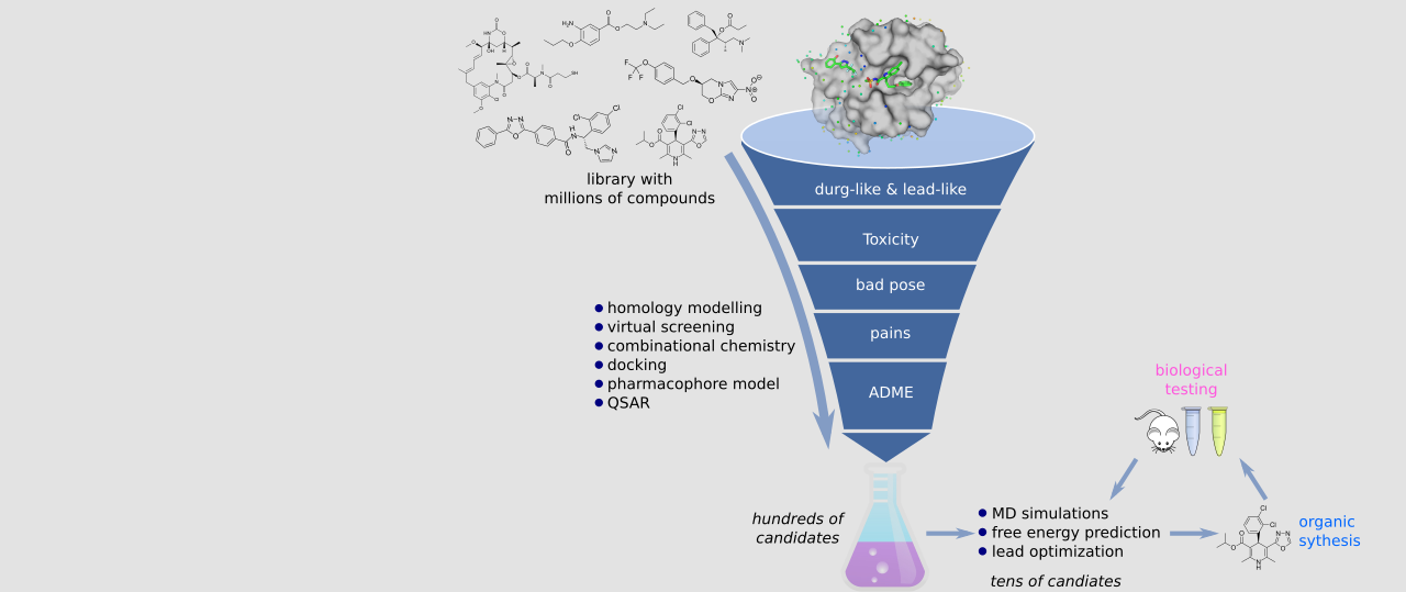 computer-aided drug design